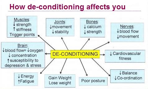 de-conditioning