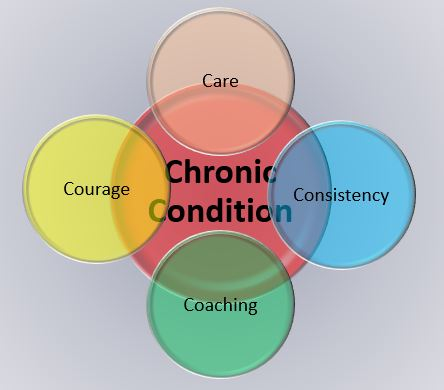 chronic conditions care courage consistency coaching